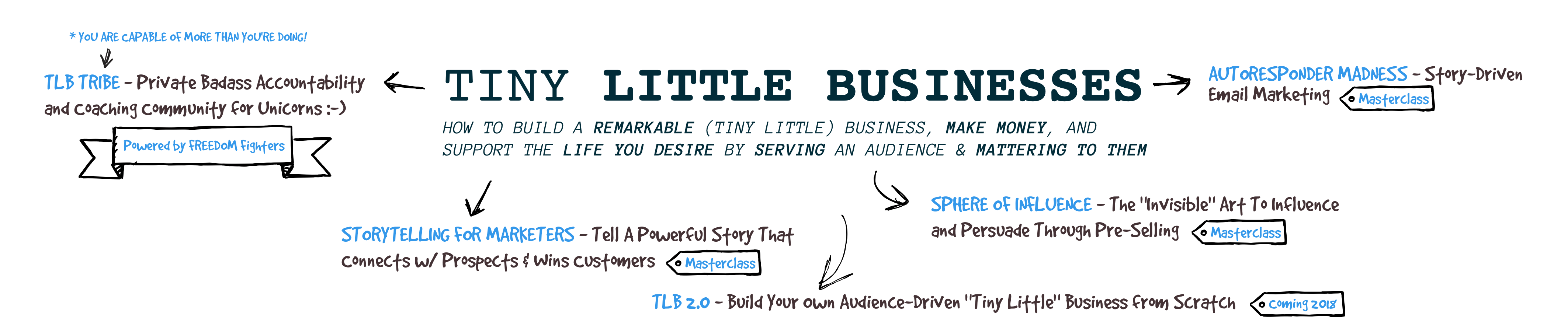 Tiny Little Businesses (TLB) | by André & Anita Chaperon